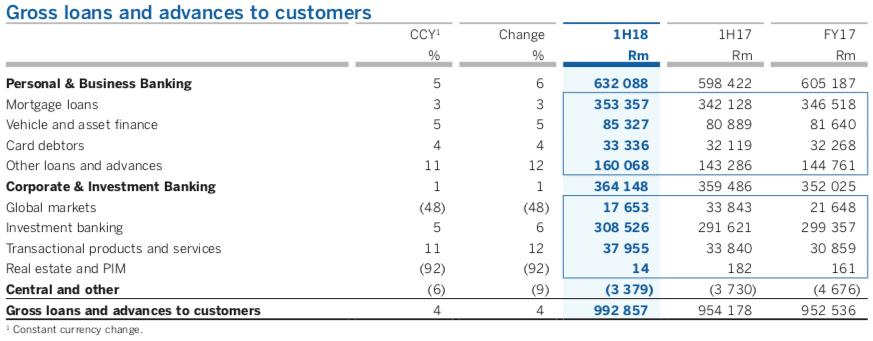 Standard Bank Investor Relations : Interim results summary